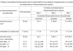 Как определить степень биомеханического риска аттракциона RB на примере батутной арены